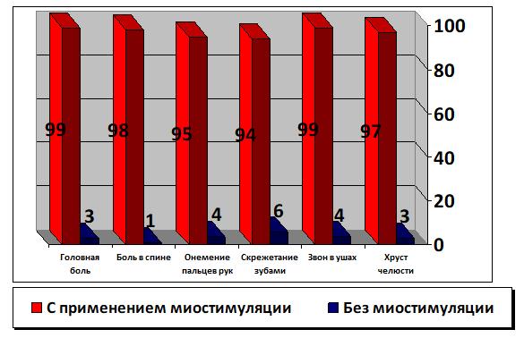 Исчезновение симптомов (количество случаев из 100)