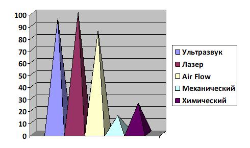 Эффективность различных методов удаления зубного камня (%)