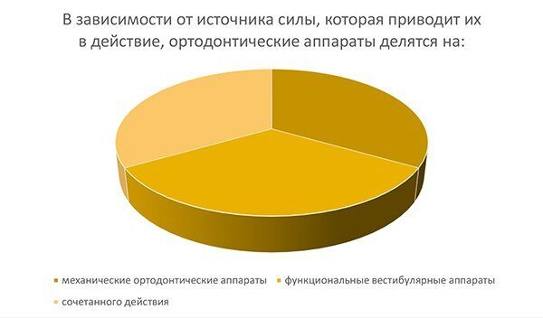 диаграмма_ортодонтические аппараты