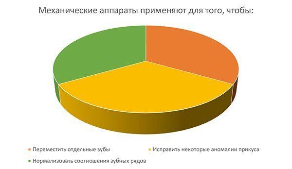 диаграмма_элайнеры и брекет система