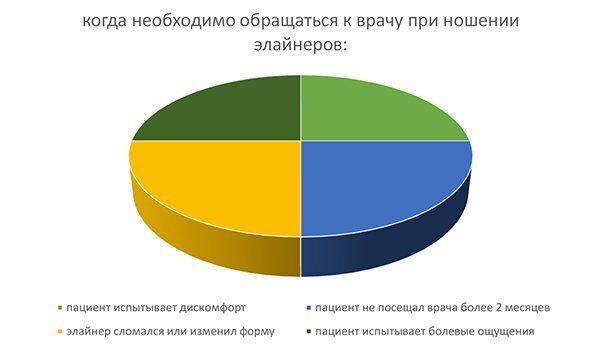 диаграмма_выравнивае зубов элайнерами