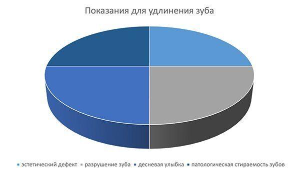 диаграмма_маленькие зубы