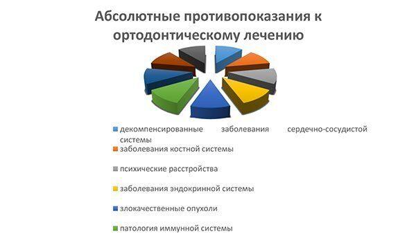 диаграмма_ортодонтия в стоматологии