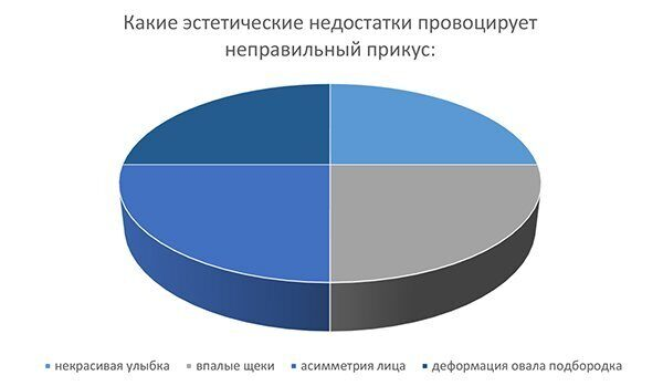 диаграмма_красивый прикус