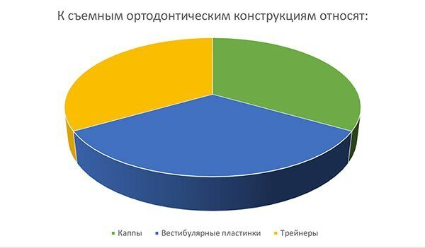 диаграмма_ортодонтическая консультация