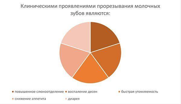 диаграмма_появление молочных зубов