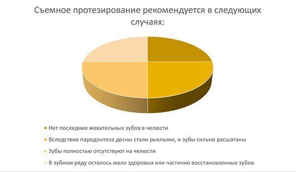 диаграмма1_вставить зуб