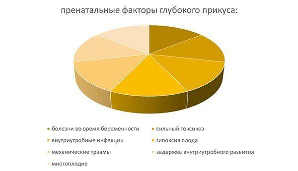 диаграмма_патология-глубокий прикус
