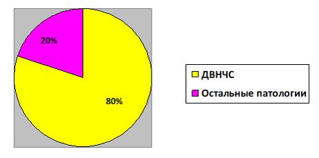 Частота выявления ДВНЧС среди челюстных патологий