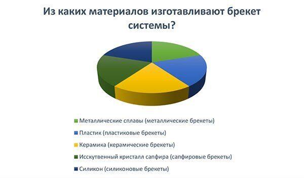 диаграмма_что мы знаем о брекетах