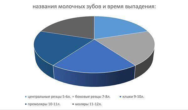 диаграмма_интересное о молочных зубах