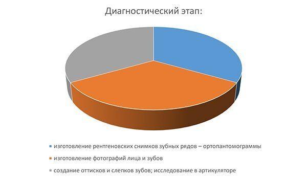 диаграмма_какие брекеты лучше
