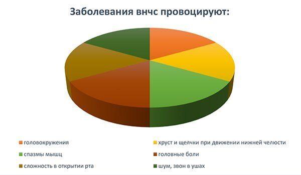 диаграмма_ортодонтические проблемы