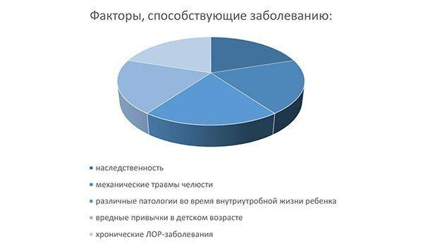 диаграмма_открытый прикус