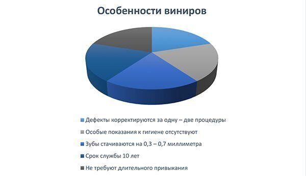 диаграмма_брекеты и виниры при кривизне зубов