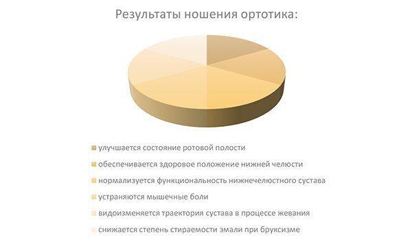 диаграмма_что такое ортотик