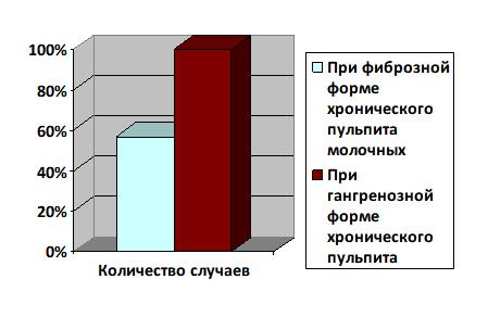 Изменения в периодонте и кости при разных видах пульпита