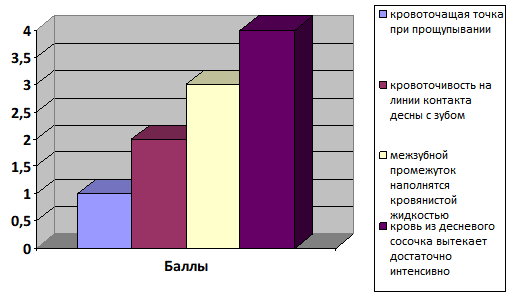 Индекс кровоточивости десен при диагностике пародонтоза