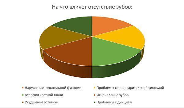 диаграмма_нет зуба