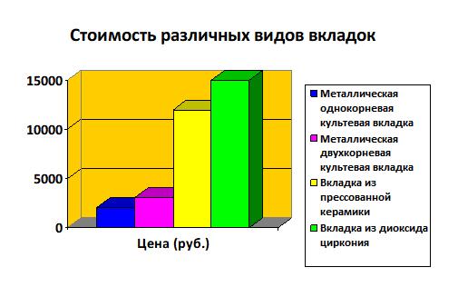 Стоимость различных видов вкладок