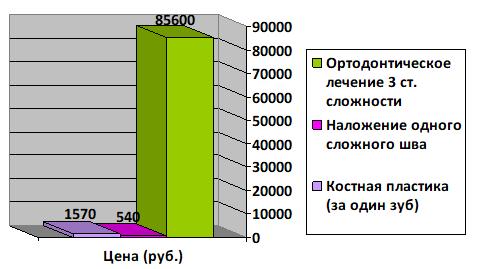 Цены на работы по хирургическому исправлению прикуса