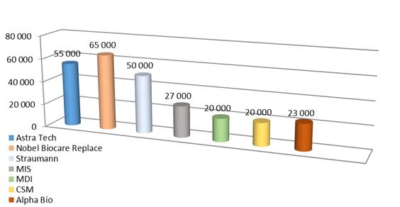 Цена установки имплантов (средняя)