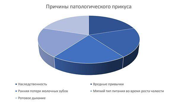 диаграмма_варианты коррекции детского прикуса